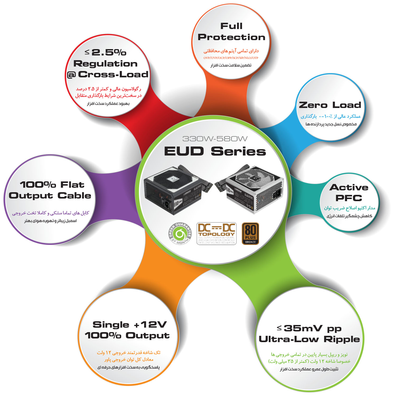 EUD Series Power Supply - منبع تغذیه کامپیوتر گرین مدل GP380A-EUD
