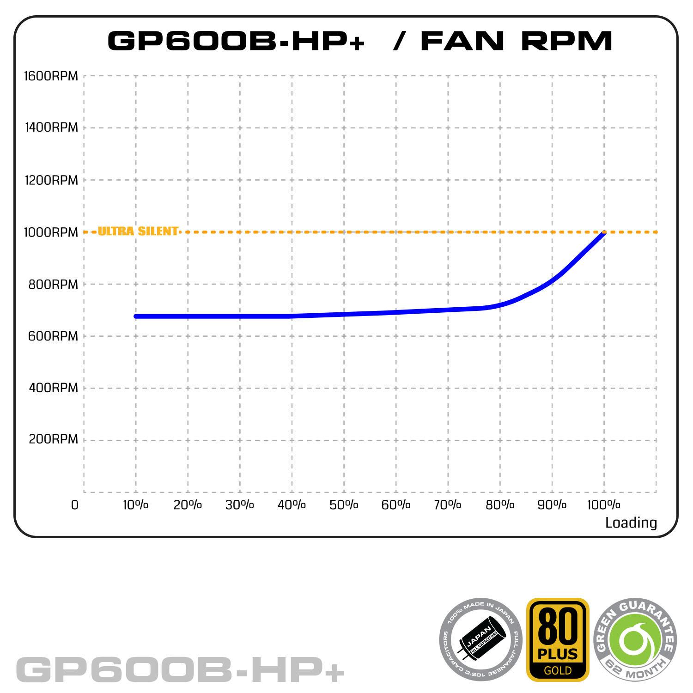 GP600BHP Plus Fan RPM - منبع تغذیه کامپیوتر گرین مدلGP600B-HP Plus