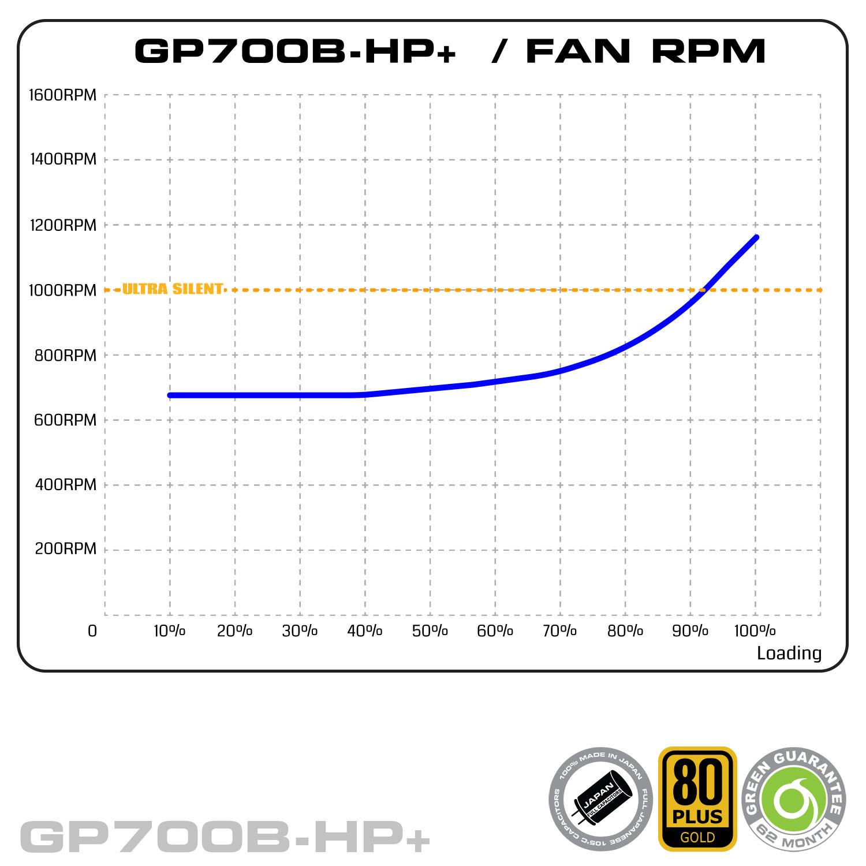 GP700BHP Plus Fan RPM - منبع تغذیه کامپیوتر گرین مدل GP700B-HP Plus