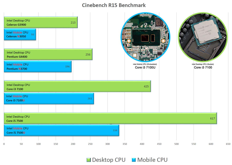 جدول مقایسه عملکرد پردازنده دسکتاپ با پردازنده آنبرد موبایلی اینتل