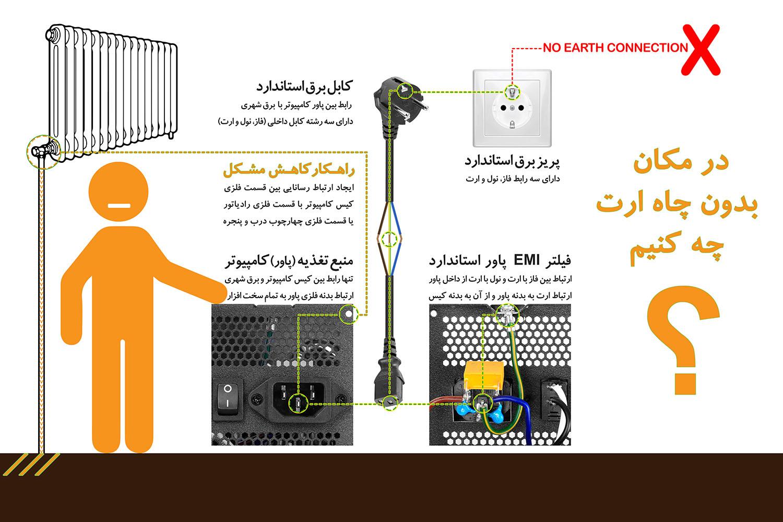 برق بدنه کیس کامپیوتر بدون ارت - راهکار